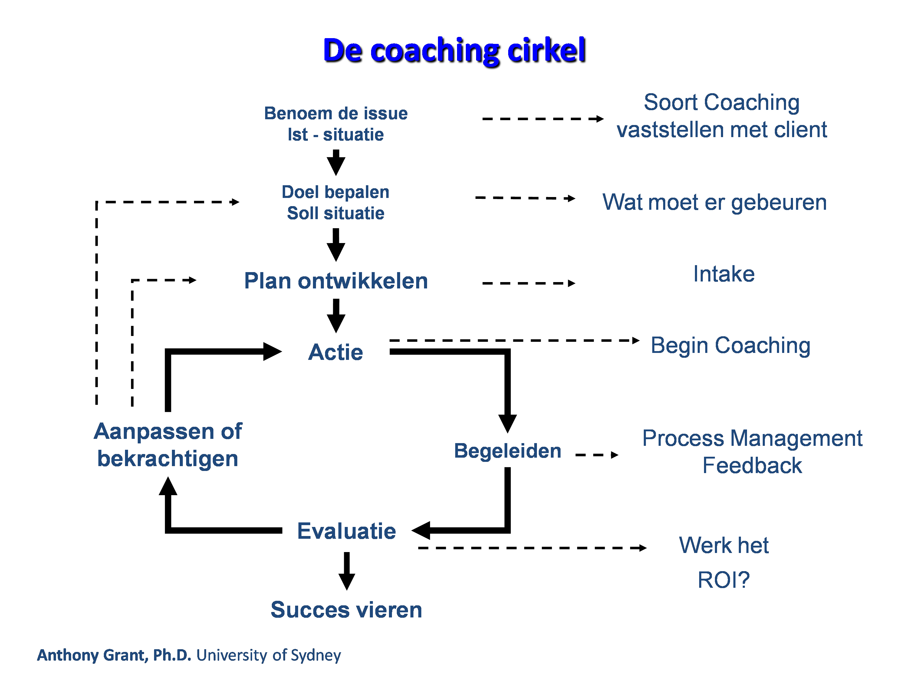 coaching methode